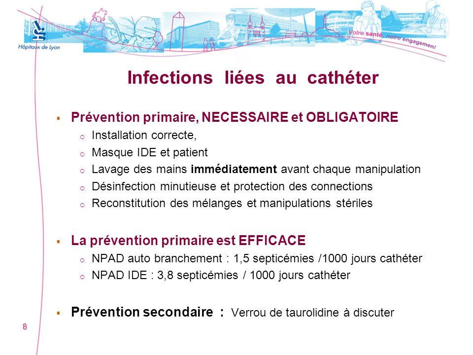 Infections liées au cathéter Prévention primaire, NECESSAIRE et OBLIGATOIRE o o Installation correcte, o o Masque IDE et patient o o Lavage des mains