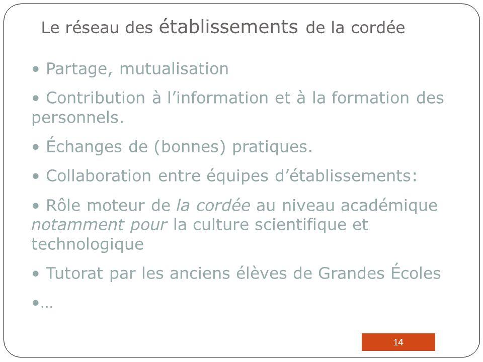 Le réseau des établissements de la cordée Partage, mutualisation Contribution à linformation et à la formation des personnels.