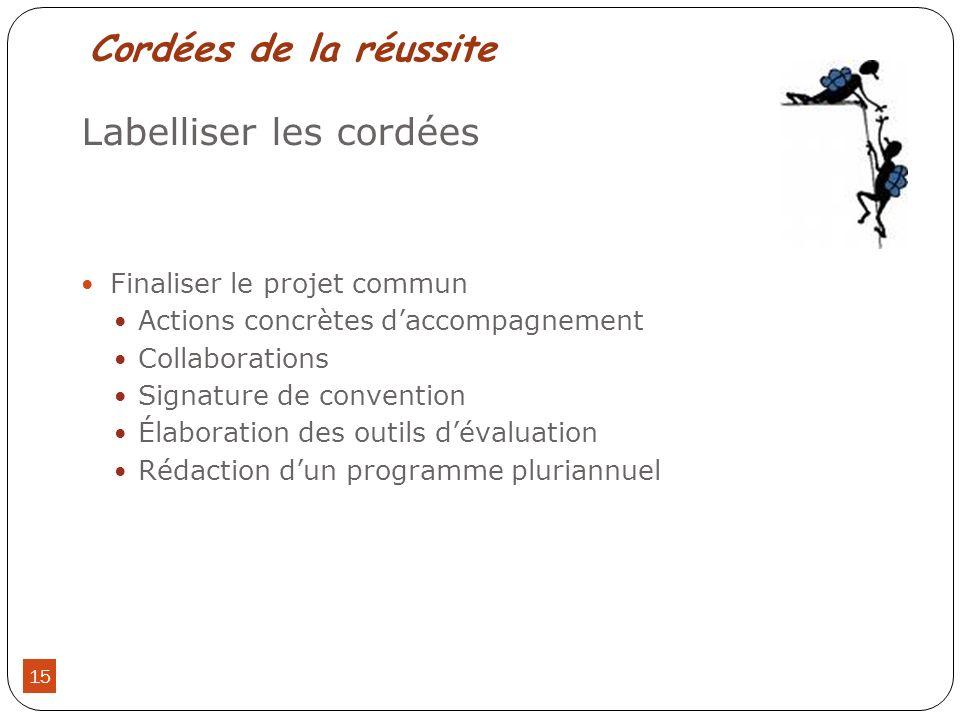 Cordées de la réussite Labelliser les cordées Finaliser le projet commun Actions concrètes daccompagnement Collaborations Signature de convention Élab
