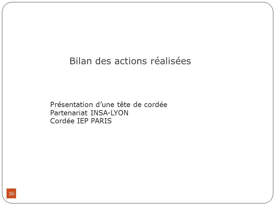 Bilan des actions réalisées 16 Présentation dune tête de cordée Partenariat INSA-LYON Cordée IEP PARIS