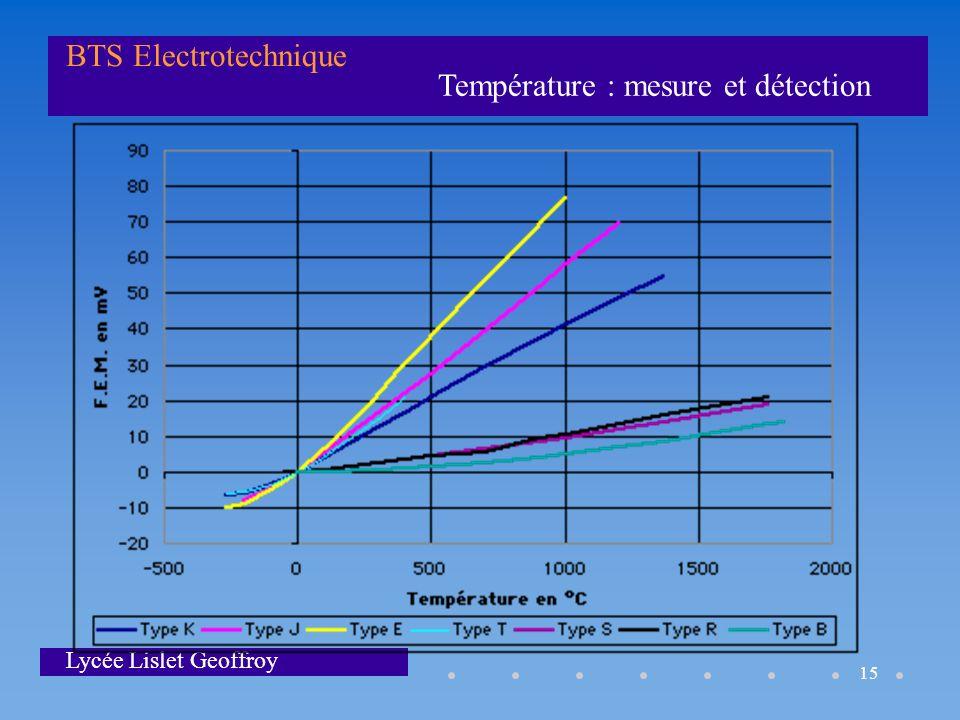 Température : mesure et détection BTS Electrotechnique Lycée Lislet Geoffroy 15