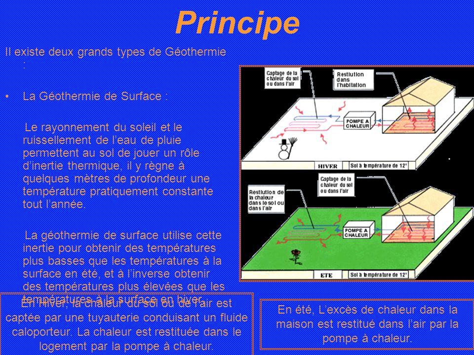 Principe Il existe deux grands types de Géothermie : La Géothermie de Surface : Le rayonnement du soleil et le ruissellement de leau de pluie permette