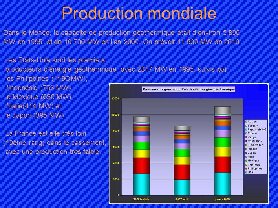 Production mondiale Dans le Monde, la capacité de production géothermique était denviron 5 800 MW en 1995, et de 10 700 MW en lan 2000. On prévoit 11