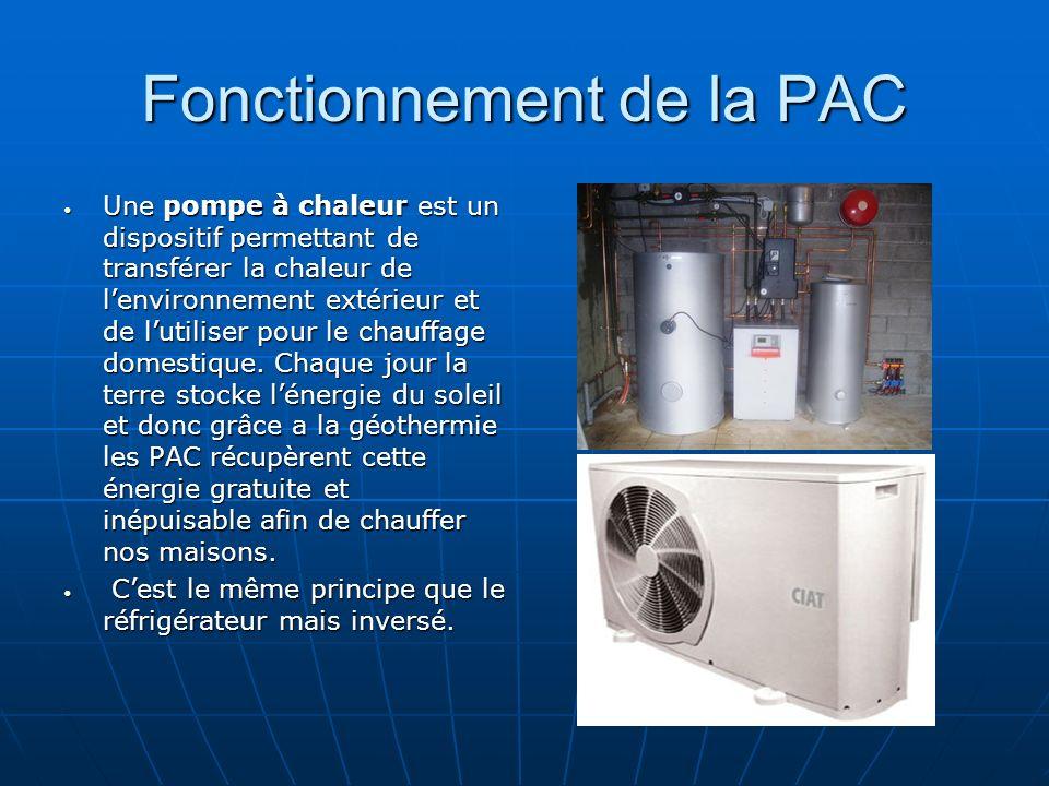Fonctionnement de la PAC Une pompe à chaleur est un dispositif permettant de transférer la chaleur de lenvironnement extérieur et de lutiliser pour le