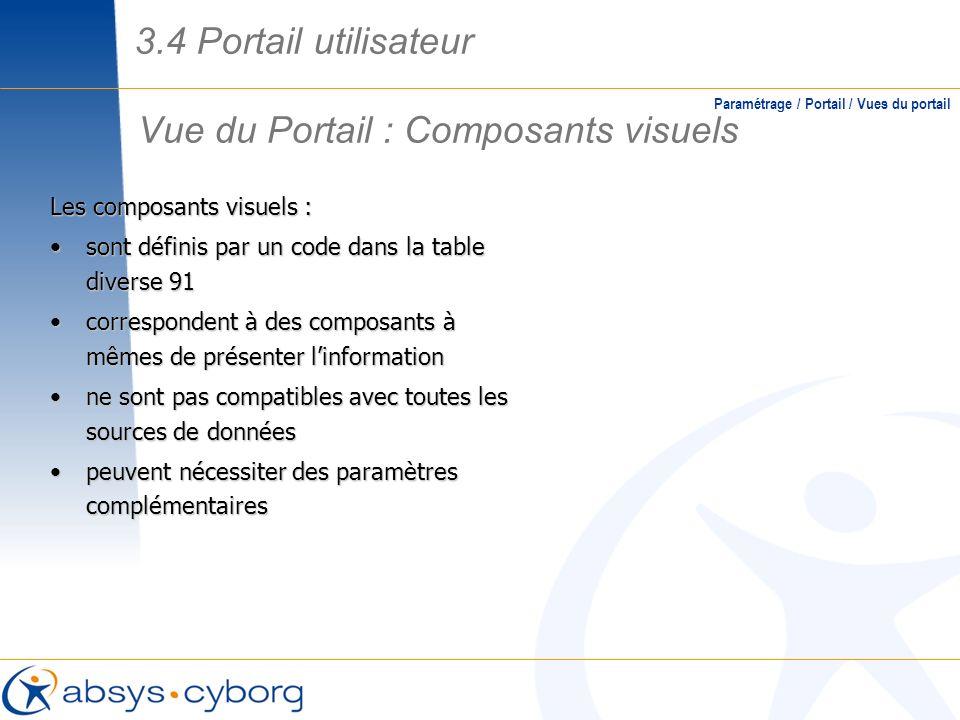 Vue du Portail : Composants visuels Paramétrage / Portail / Vues du portail Les composants visuels : sont définis par un code dans la table diverse 91