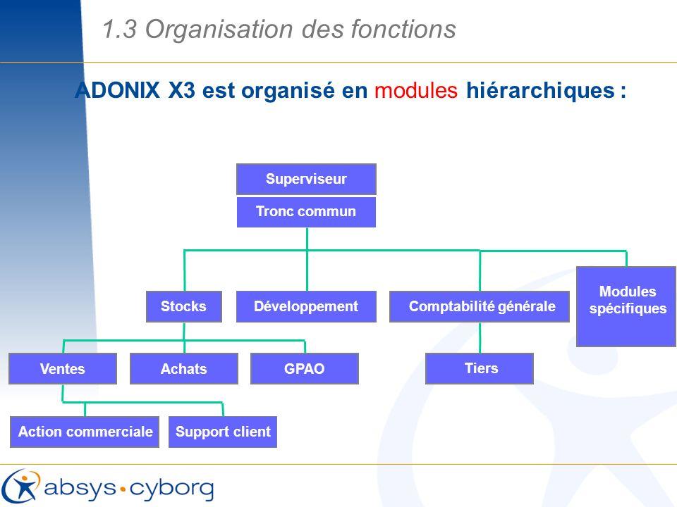ADONIX X3 est organisé en modules hiérarchiques : …Chaque module intègre un ensemble de fonctions VentesAchatsGPAO StocksDéveloppement Tiers Comptabil