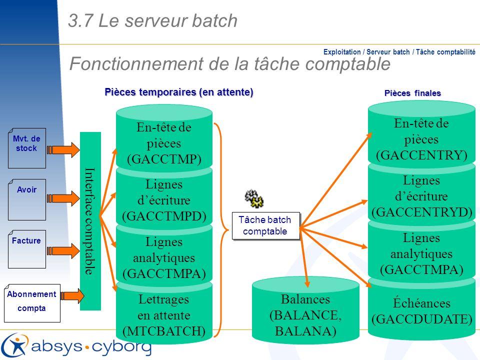 Fonctionnement de la tâche comptable Exploitation / Serveur batch / Tâche comptabilité Tâche batch comptable Pièces temporaires (en attente) Pièces fi