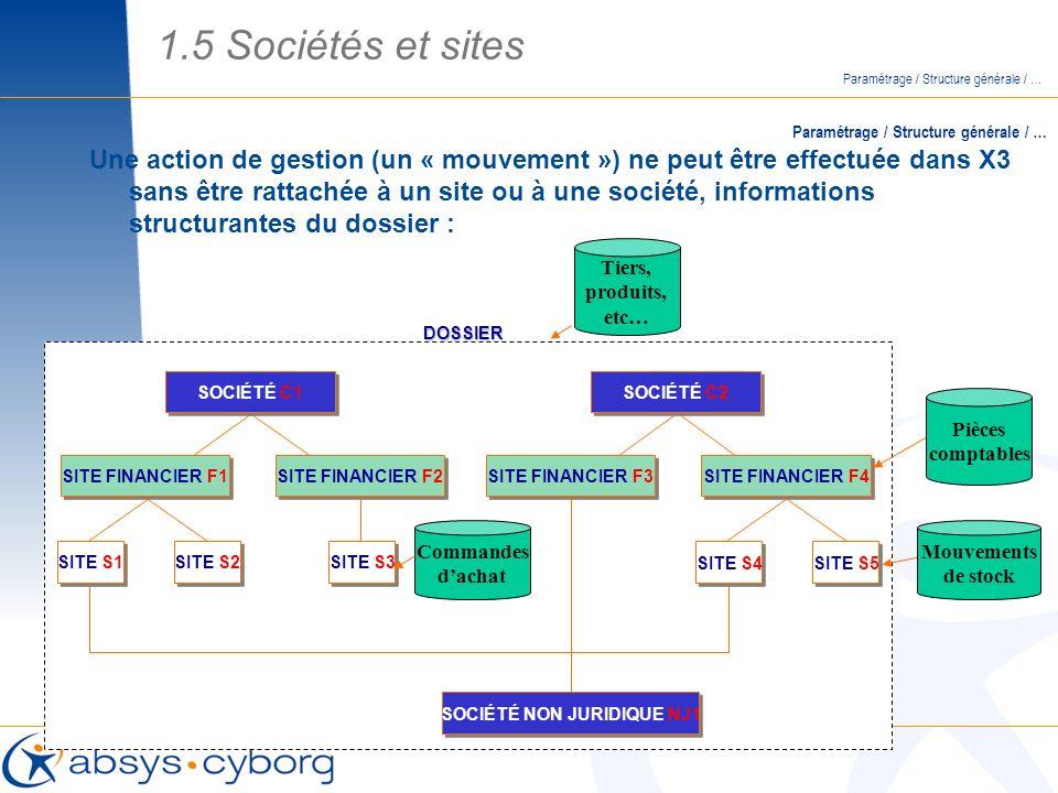 Une action de gestion (un « mouvement ») ne peut être effectuée dans X3 sans être rattachée à un site ou à une société, informations structurantes du