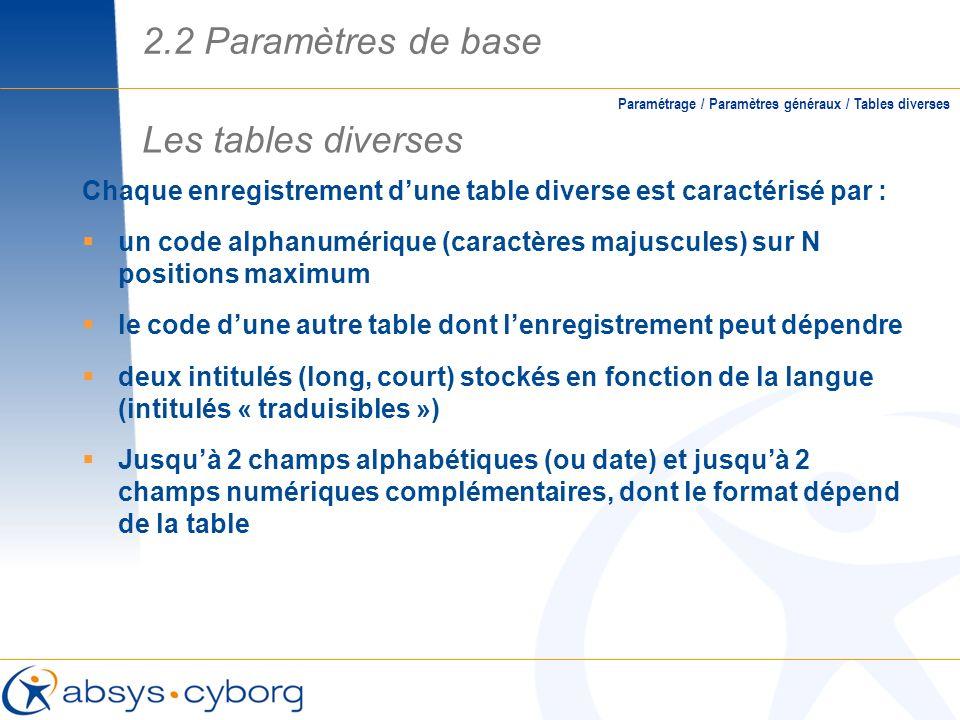 Chaque enregistrement dune table diverse est caractérisé par : un code alphanumérique (caractères majuscules) sur N positions maximum le code dune aut