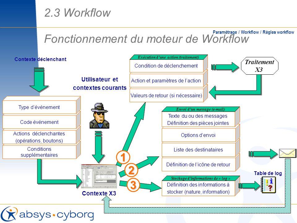 Fonctionnement du moteur de Workflow Paramétrage / Workflow / Règles workflow Utilisateur et contextes courants Contexte X3 Conditions supplémentaires