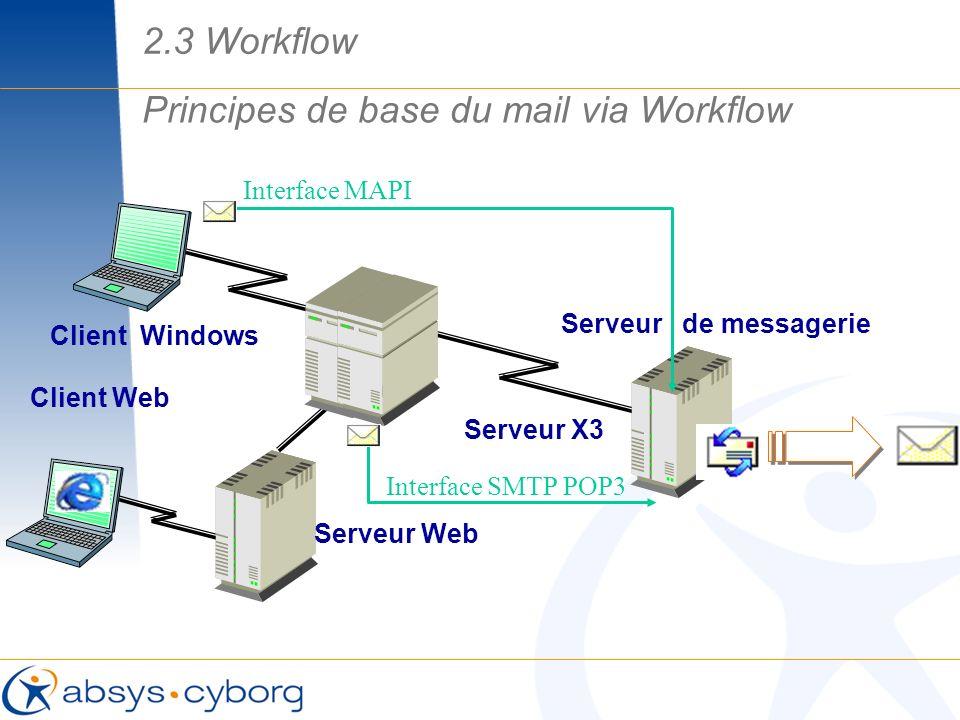 Client Windows Serveur X3 Serveur Web Client Web Principes de base du mail via Workflow Serveur de messagerie Interface SMTP POP3 Interface MAPI 2.3 W