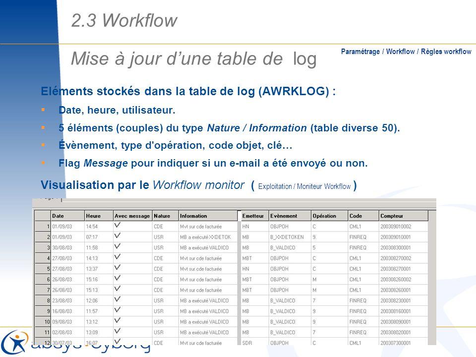 Eléments stockés dans la table de log (AWRKLOG) : Date, heure, utilisateur. 5 éléments (couples) du type Nature / Information (table diverse 50). Évèn