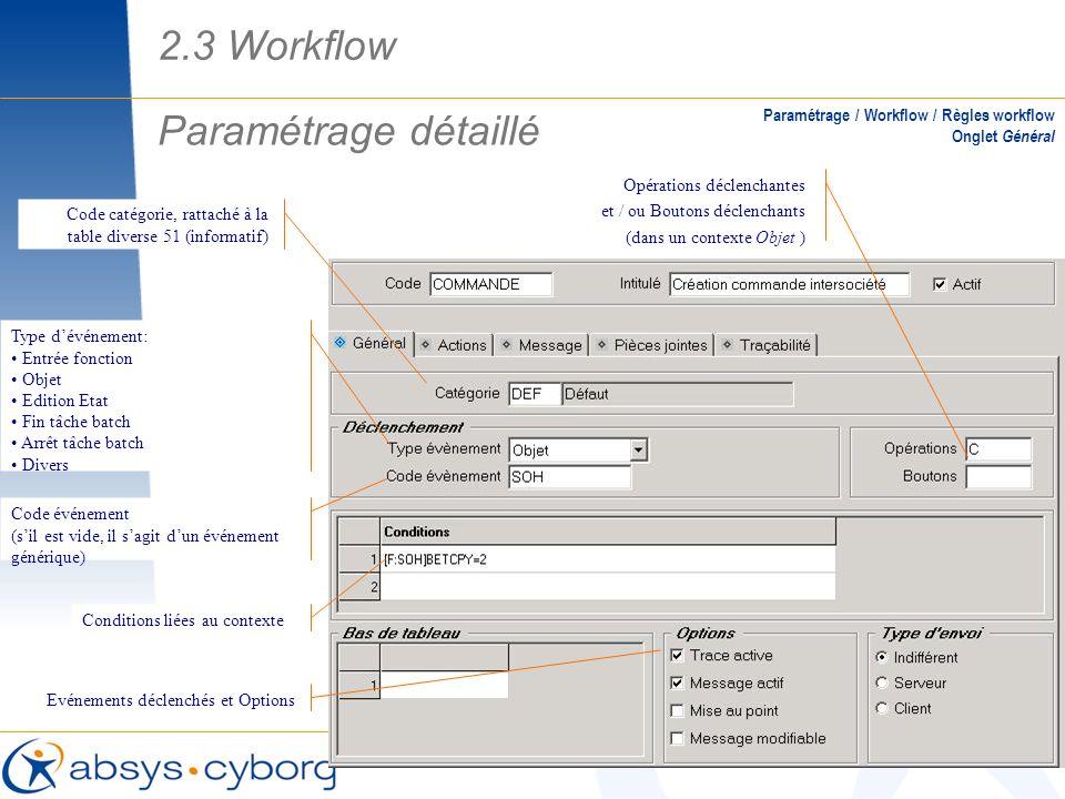Paramétrage détaillé Paramétrage / Workflow / Règles workflow Onglet Général Code catégorie, rattaché à la table diverse 51 (informatif) Type dévéneme