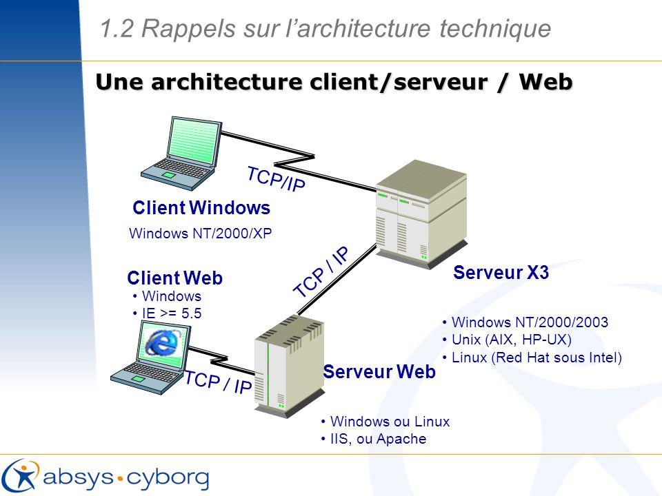 1.2 Rappels sur larchitecture technique Client Windows TCP/IP Serveur X3 Windows NT/2000/2003 Unix (AIX, HP-UX) Linux (Red Hat sous Intel) Windows NT/