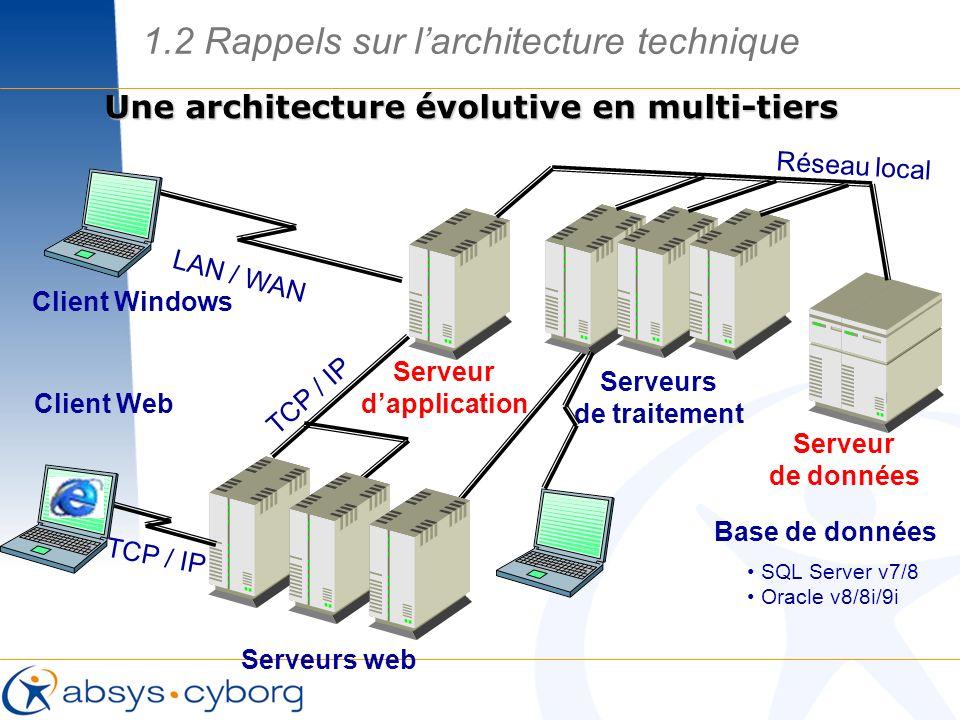 Une architecture évolutive en multi-tiers LAN / WAN TCP / IP Serveurs web Réseau local Serveur dapplication Serveur de données TCP / IP Client Windows