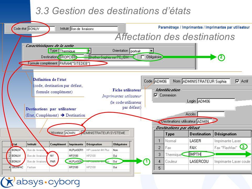 Fiche utilisateur Imprimantes utilisateur (le code utilisateur par défaut) Destinations par utilisateur (Etat, Complément) Destination Affectation des