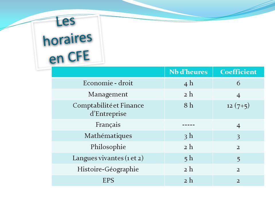 Les horaires en CFE Nb dheuresCoefficient Economie - droit4 h6 Management2 h4 Comptabilité et Finance dEntreprise 8 h12 (7+5) Français-----4 Mathématiques3 h3 Philosophie2 h2 Langues vivantes (1 et 2)5 h5 Histoire-Géographie2 h2 EPS2 h2