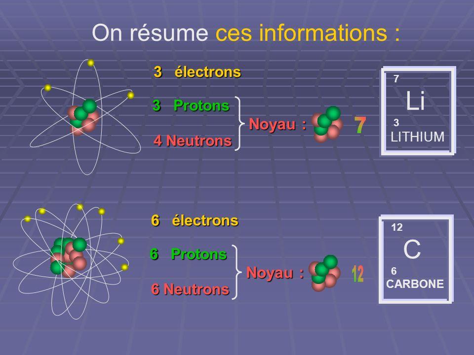 On résume ces informations : 7 Li 3 LITHIUM 3 électrons 3 Protons 4 Neutrons Noyau : 3 3 12 C 6 CARBONE 6 électrons 6 Protons 6 Neutrons Noyau : 6 6