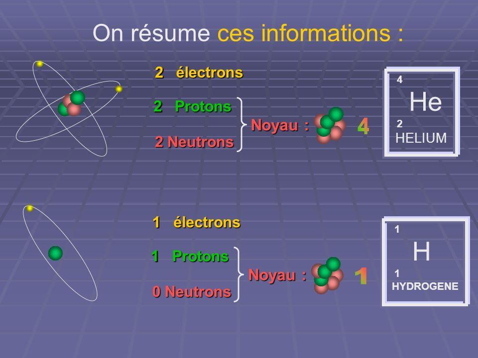On résume ces informations : 4 He 2 HELIUM 2 électrons 2 Protons 2 Neutrons Noyau : 2 2 1 H 1 HYDROGENE 1 électrons 1 Protons 0 Neutrons Noyau : 1 1