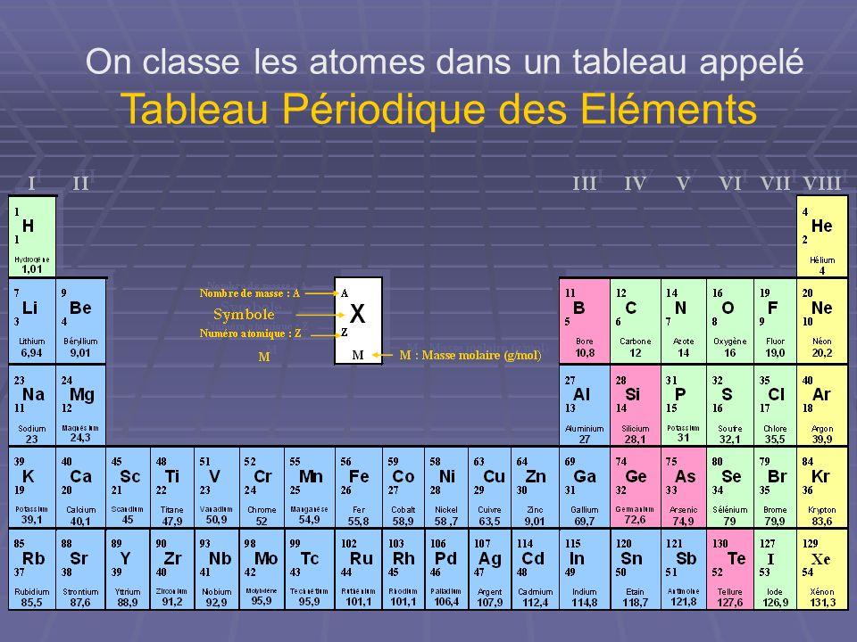 On classe les atomes dans un tableau appelé Tableau Périodique des Eléments