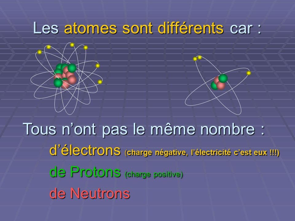 Les atomes sont différents car : Tous nont pas le même nombre : délectrons (charge négative, lélectricité cest eux !!!) de Protons (charge positive) de Neutrons