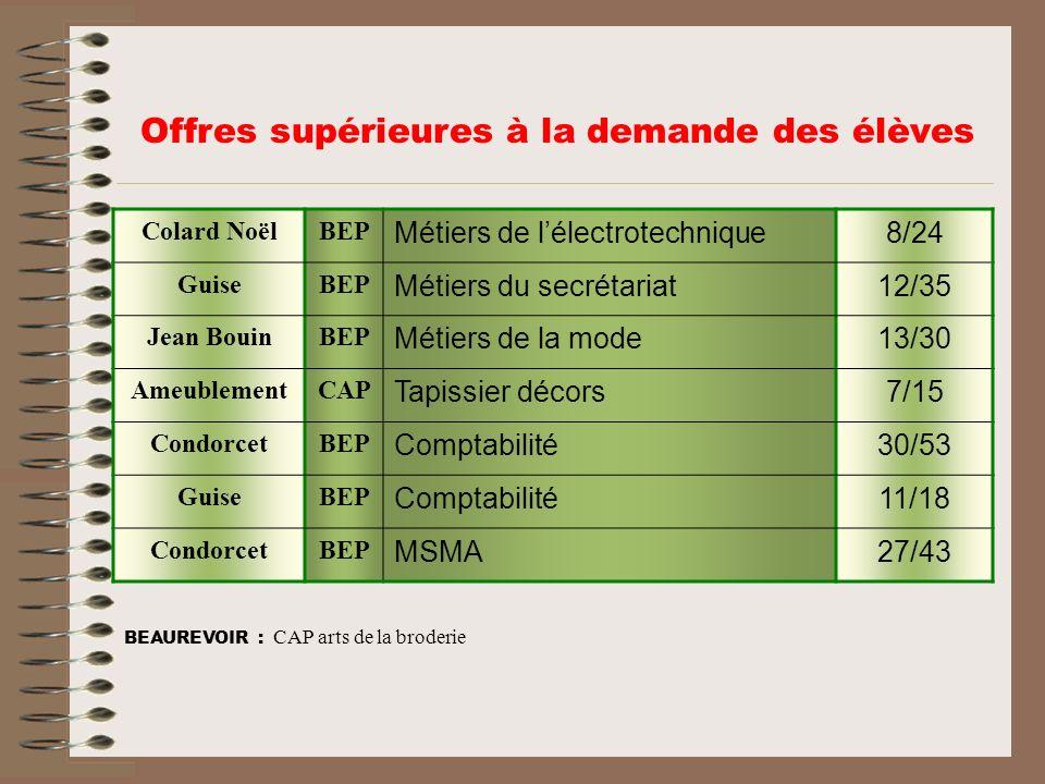 Offres supérieures à la demande des élèves Colard NoëlBEP Métiers de lélectrotechnique8/24 GuiseBEP Métiers du secrétariat12/35 Jean BouinBEP Métiers