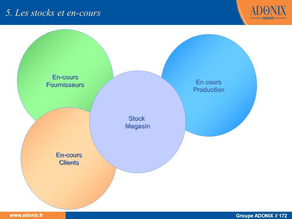 Groupe ADONIX // 172 www.adonix.fr En cours Production En-coursFournisseurs En-coursClients StockMagasin 5. Les stocks et en-cours