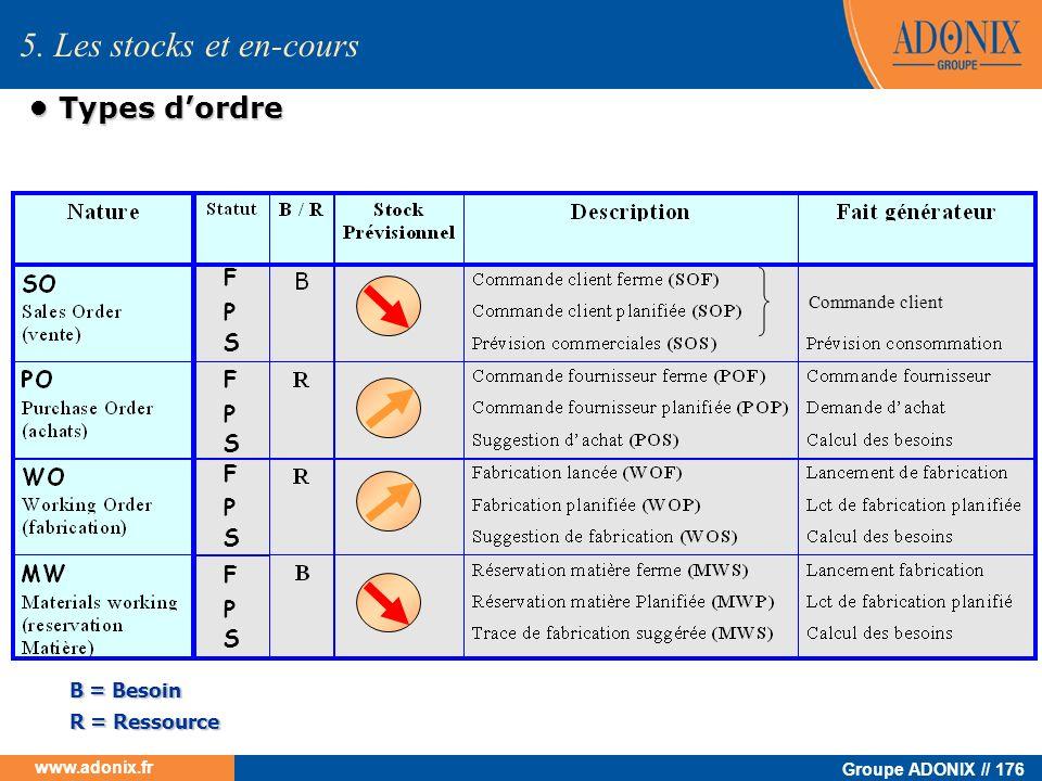 Groupe ADONIX // 176 www.adonix.fr Types dordre Types dordre 5. Les stocks et en-cours F P S F P S F P S F P S Commande client B = Besoin R = Ressourc