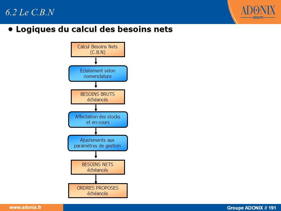 Groupe ADONIX // 191 www.adonix.fr Logiques du calcul des besoins nets Logiques du calcul des besoins nets 6.2 Le C.B.N Eclatement selon nomenclature