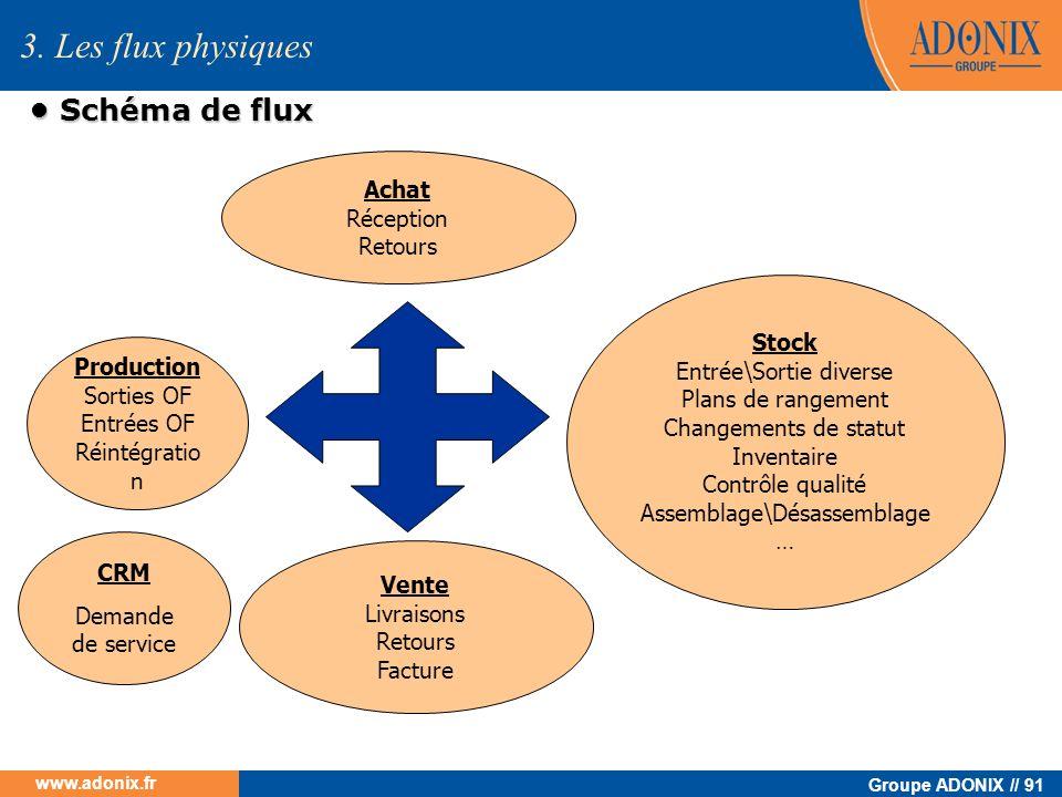 Groupe ADONIX // 91 www.adonix.fr Schéma de flux Schéma de flux Achat Réception Retours Stock Entrée\Sortie diverse Plans de rangement Changements de