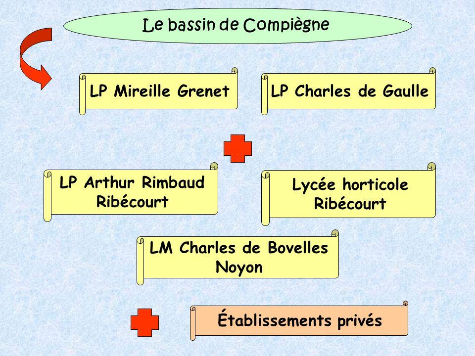 Le bassin de Compiègne LP Mireille GrenetLP Charles de Gaulle Lycée horticole Ribécourt LP Arthur Rimbaud Ribécourt LM Charles de Bovelles Noyon Établissements privés