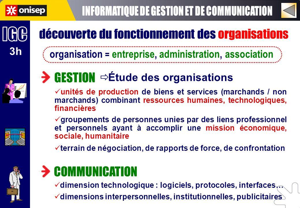 3h découverte du fonctionnement des organisations organisation = entreprise, administration, association GESTION COMMUNICATION Étude des organisations