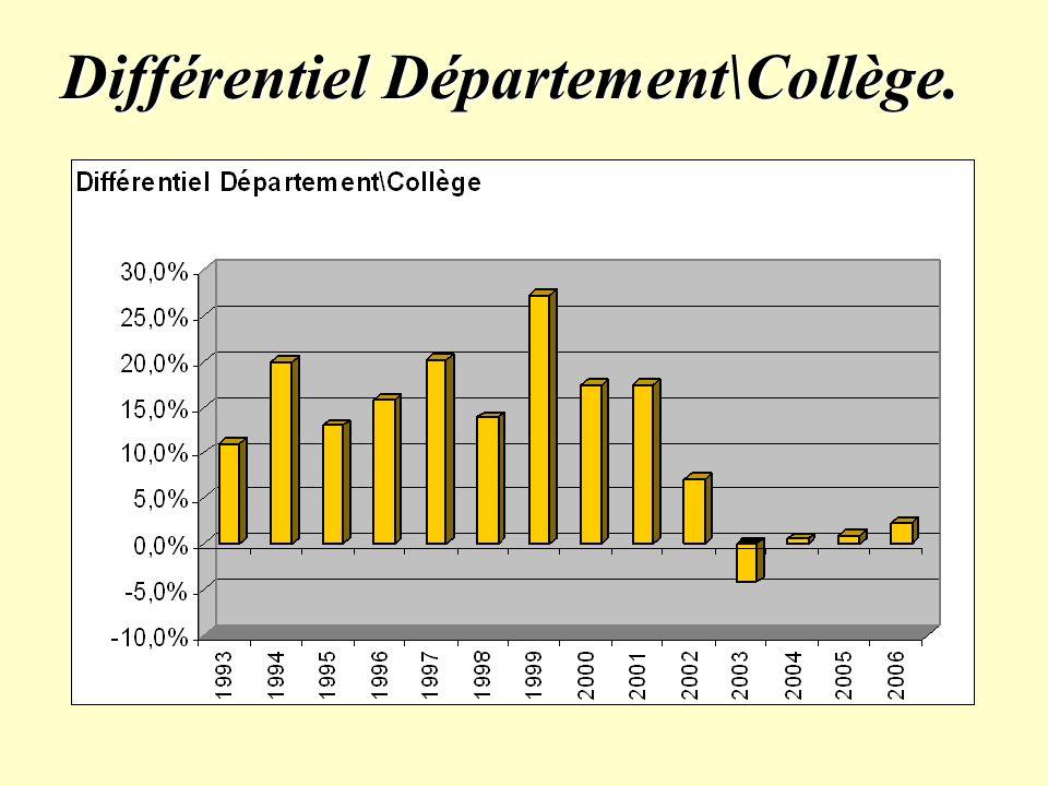 Différentiel Département\Collège.