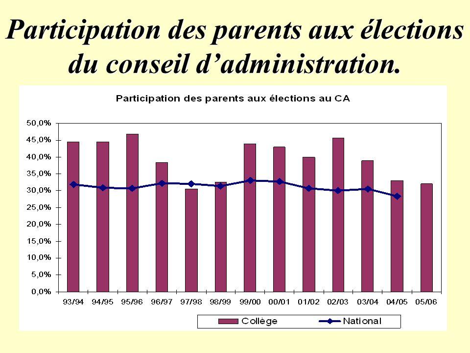 Participation des parents aux élections du conseil dadministration.