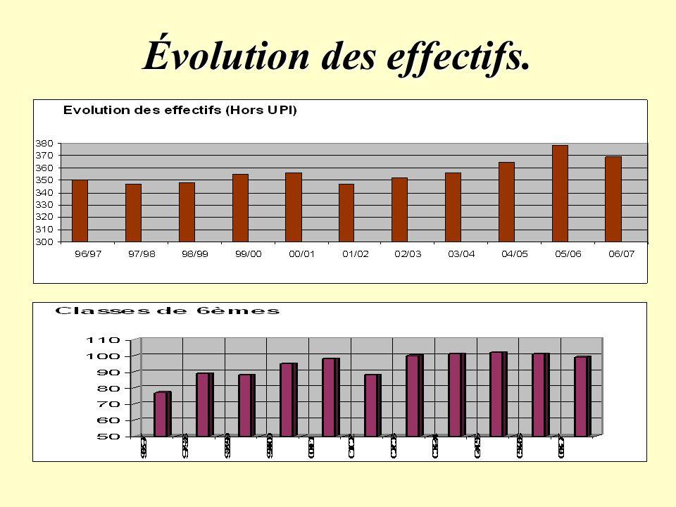 Évolution des effectifs.