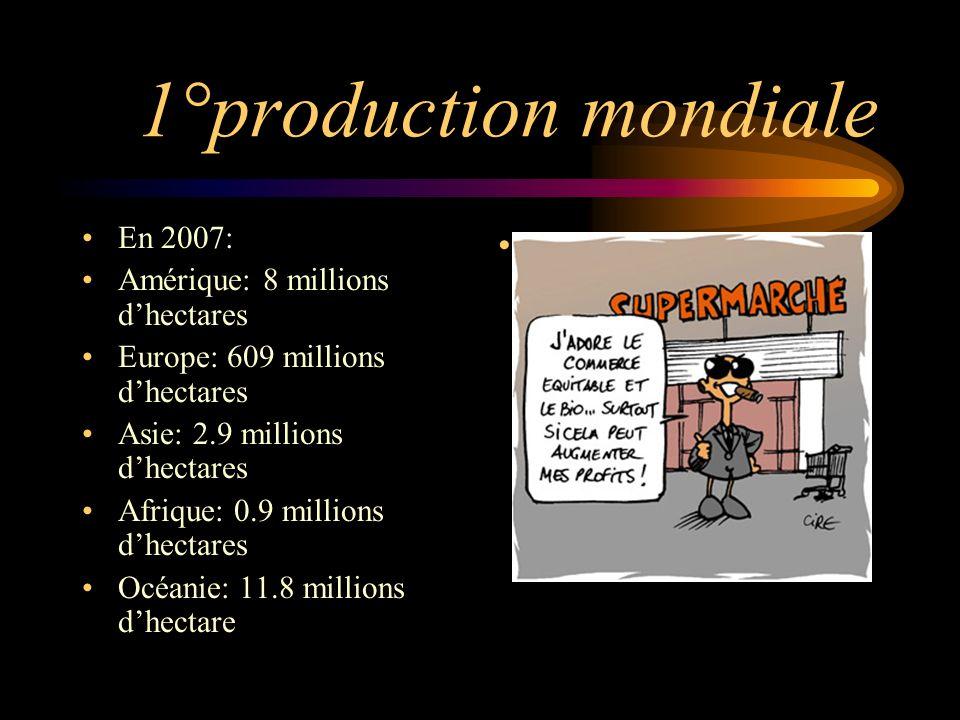 III) Lagriculture biologique dans le monde * Production Mondiale * Lagriculture bio en France * Avantages et inconvénients.