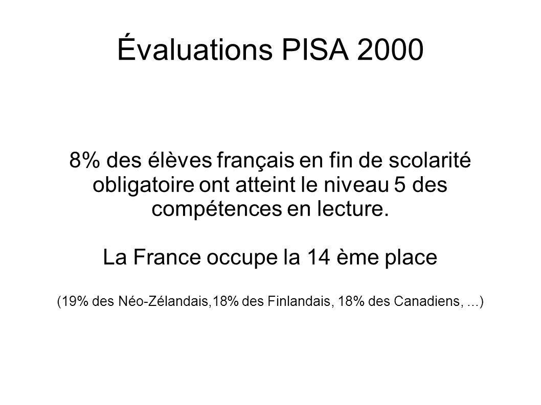 Évaluations PISA 2000 8% des élèves français en fin de scolarité obligatoire ont atteint le niveau 5 des compétences en lecture. La France occupe la 1