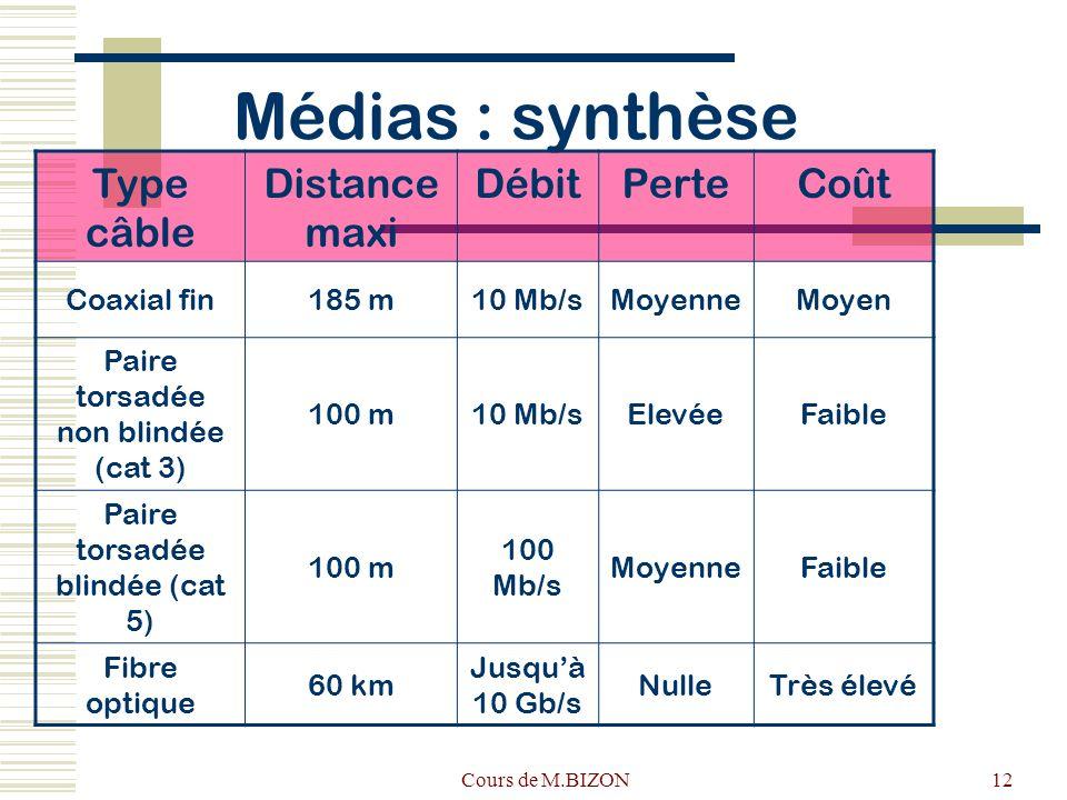 Cours de M.BIZON12 Médias : synthèse Type câble Distance maxi DébitPerteCoût Coaxial fin185 m10 Mb/sMoyenneMoyen Paire torsadée non blindée (cat 3) 100 m10 Mb/sElevéeFaible Paire torsadée blindée (cat 5) 100 m 100 Mb/s MoyenneFaible Fibre optique 60 km Jusquà 10 Gb/s NulleTrès élevé