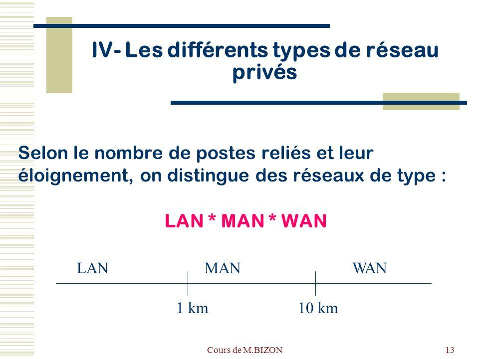 Cours de M.BIZON13 IV- Les différents types de réseau privés Selon le nombre de postes reliés et leur éloignement, on distingue des réseaux de type : LAN * MAN * WAN LANMANWAN 1 km10 km