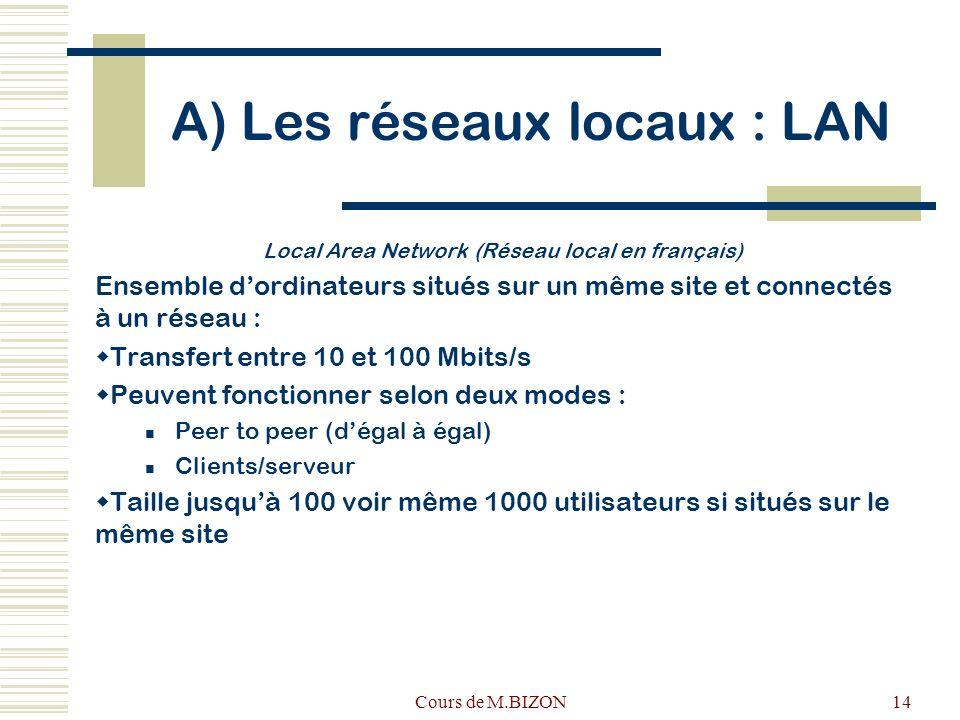 Cours de M.BIZON14 A) Les réseaux locaux : LAN Local Area Network (Réseau local en français) Ensemble dordinateurs situés sur un même site et connectés à un réseau : Transfert entre 10 et 100 Mbits/s Peuvent fonctionner selon deux modes : Peer to peer (dégal à égal) Clients/serveur Taille jusquà 100 voir même 1000 utilisateurs si situés sur le même site