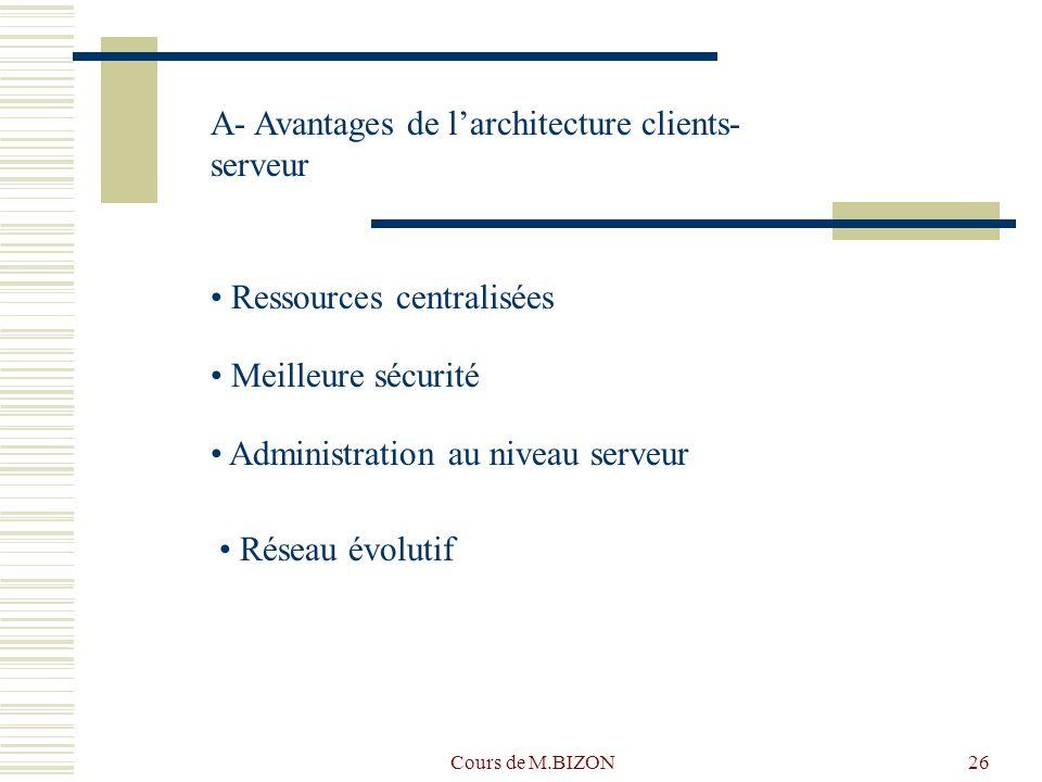 Cours de M.BIZON26 A- Avantages de larchitecture clients- serveur Ressources centralisées Meilleure sécurité Administration au niveau serveur Réseau é