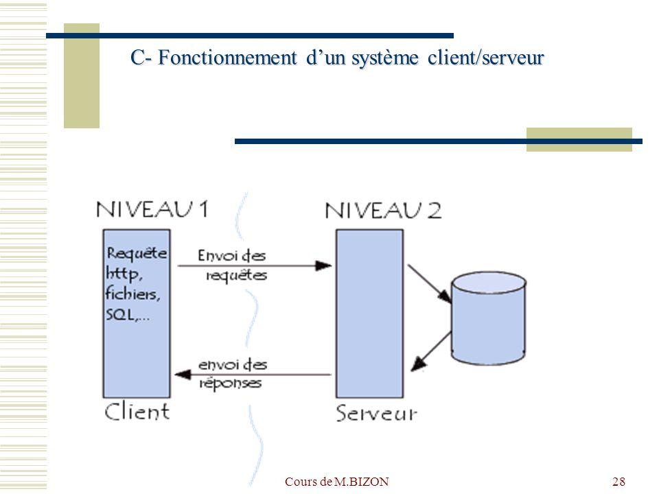 Cours de M.BIZON28 C- Fonctionnement dun système client/serveur