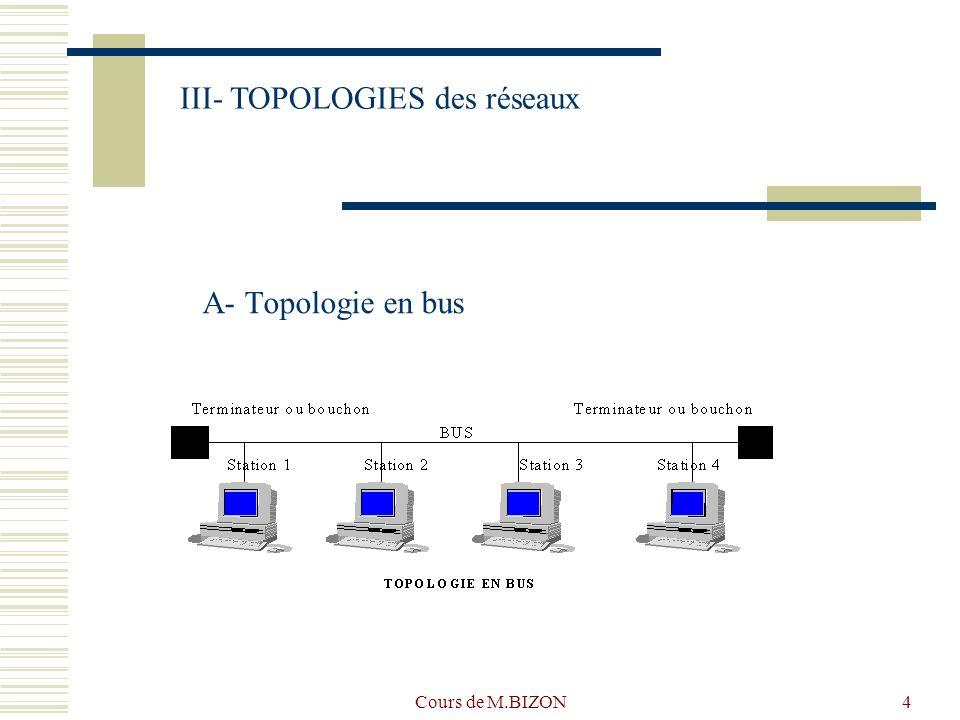 Cours de M.BIZON4 A- Topologie en bus III- TOPOLOGIES des réseaux