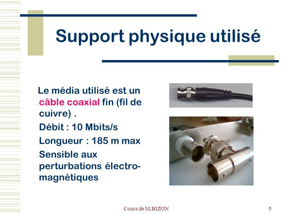 Cours de M.BIZON5 Support physique utilisé Le média utilisé est un câble coaxial fin (fil de cuivre). Débit : 10 Mbits/s Longueur : 185 m max Sensible