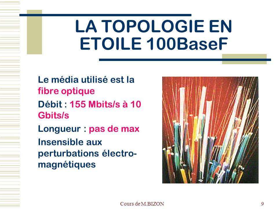 Cours de M.BIZON9 LA TOPOLOGIE EN ETOILE 100BaseF Le média utilisé est la fibre optique Débit : 155 Mbits/s à 10 Gbits/s Longueur : pas de max Insensible aux perturbations électro- magnétiques