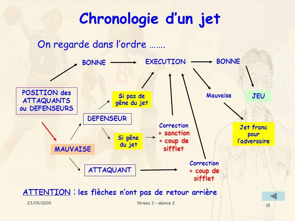 Niveau 3 – séance 2 18 Chronologie dun jet On regarde dans lordre ……. POSITION des ATTAQUANTS ou DEFENSEURS BONNE MAUVAISE coup de sifflet Correction