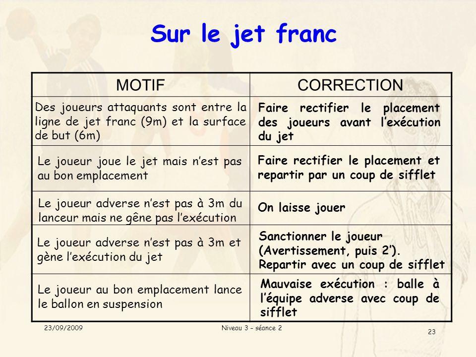 Niveau 3 – séance 2 23 Sur le jet franc MOTIFCORRECTION Des joueurs attaquants sont entre la ligne de jet franc (9m) et la surface de but (6m) Le joue