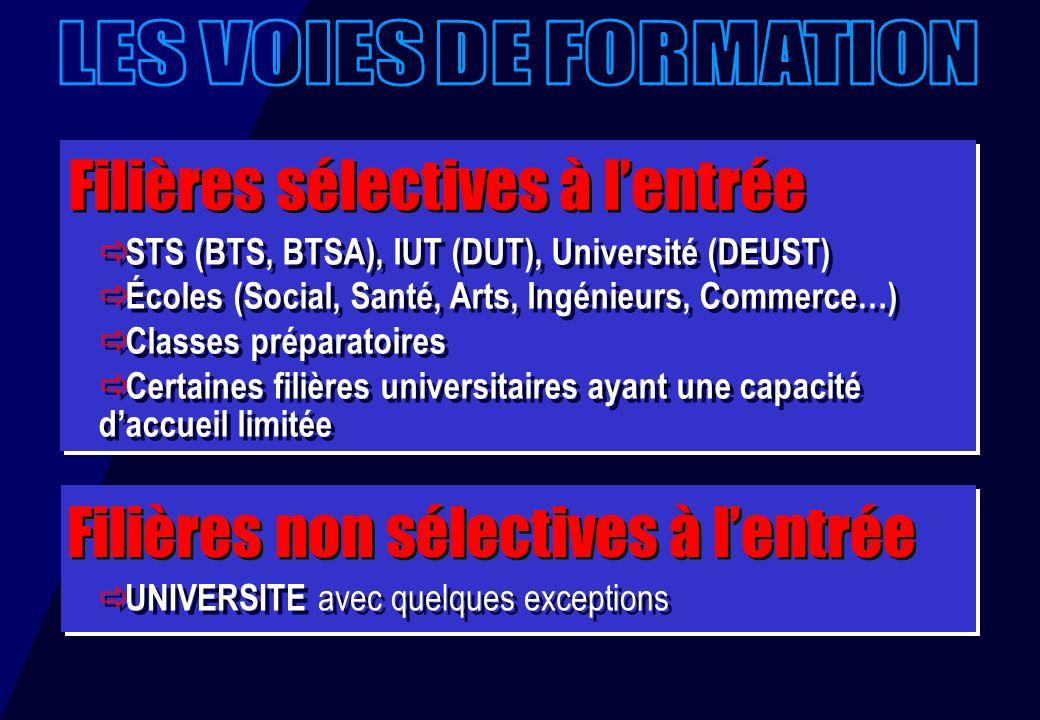 Filières non sélectives à lentrée Filières sélectives à lentrée STS (BTS, BTSA), IUT (DUT), Université (DEUST) Écoles (Social, Santé, Arts, Ingénieurs