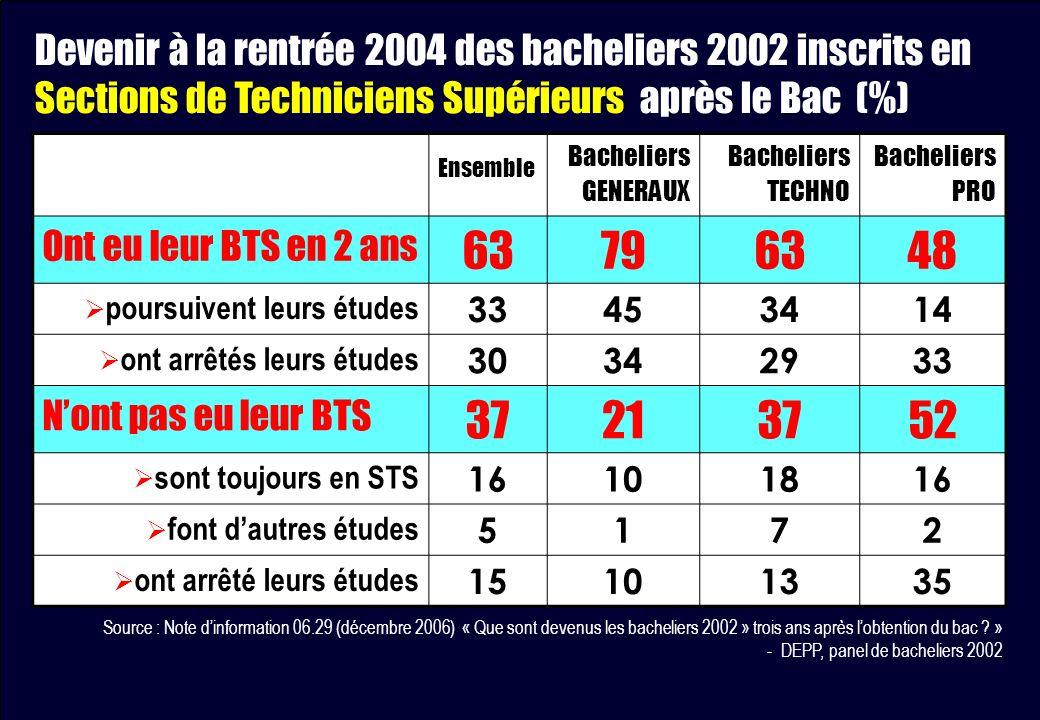 Ensemble Bacheliers GENERAUX Bacheliers TECHNO Bacheliers PRO Ont eu leur BTS en 2 ans 63796348 poursuivent leurs études 33453414 ont arrêtés leurs ét
