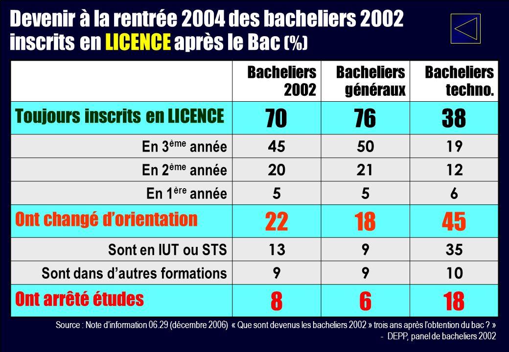 Bacheliers 2002 Bacheliers généraux Bacheliers techno. Toujours inscrits en LICENCE 707638 En 3 ème année 455019 En 2 ème année 202112 En 1 ère année